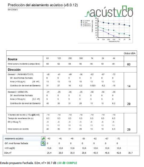 Estudio acústico: DB-HR Protección frente al ruido